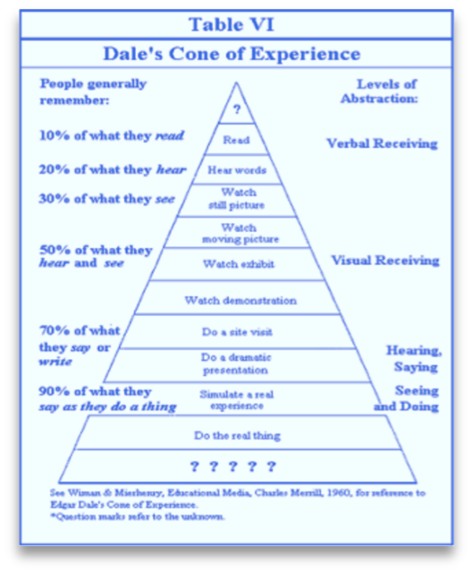 Edger Dale's Cone of Experience