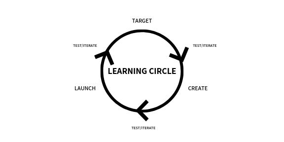 Learning Circle Framework